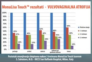 MonaLisa Touch rezultati - volvovaginalna atrofija