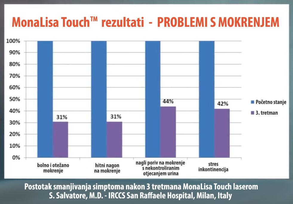 MonaLisa Touch rezultati - Problemi s mokrenjem